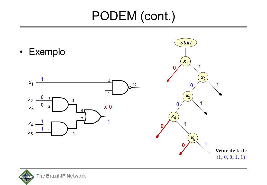 The Brazil-IP Network PODEM (cont.) Exemplo x 1 1212 10 9 8 x 2 x 3 x 4 x 5 3434 6767 x 2 x 1 x 3 x 4 x 5 start 0 0 0 0 0 1 1 1 1 1 1 0 0 1 1 X 0 0 1 1 Vetor de teste (1, 0, 0, 1, 1)