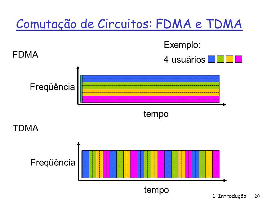 1: Introdução 20 Comutação de Circuitos: FDMA e TDMA FDMA Freqüência tempo TDMA Freqüência tempo 4 usuários Exemplo: