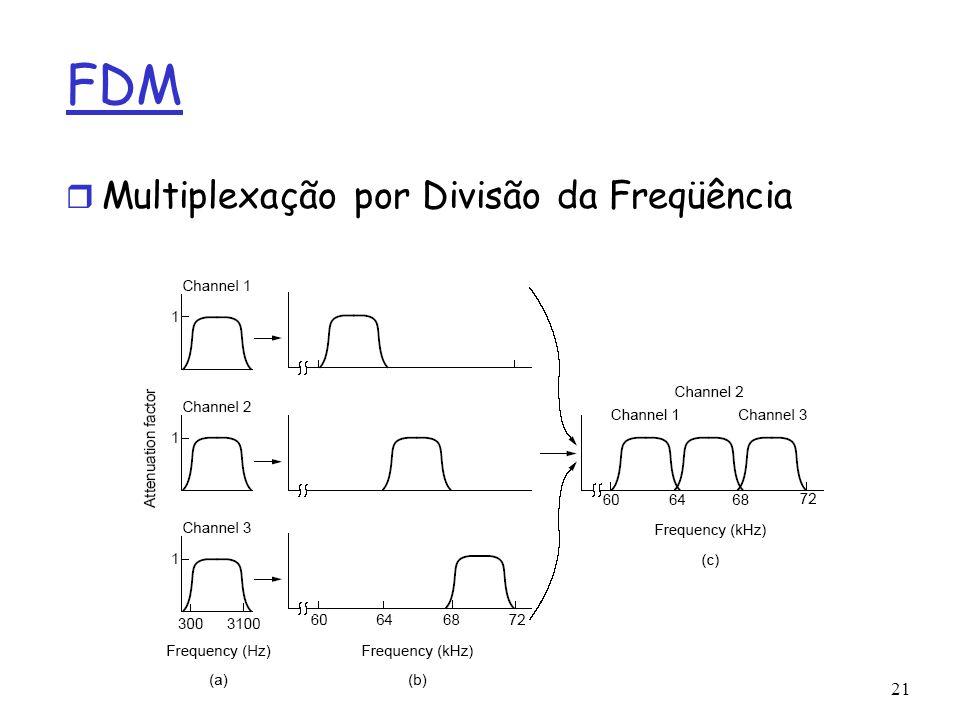 21 FDM r Multiplexação por Divisão da Freqüência
