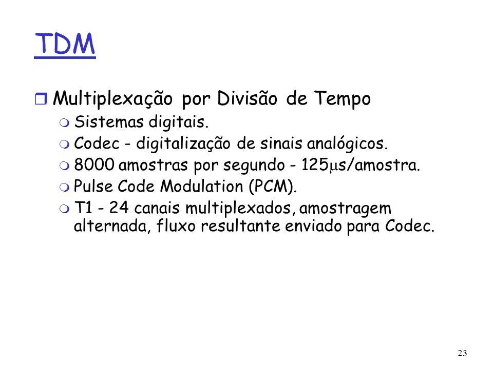 23 TDM r Multiplexação por Divisão de Tempo m Sistemas digitais. m Codec - digitalização de sinais analógicos. 8000 amostras por segundo - 125 s/amost