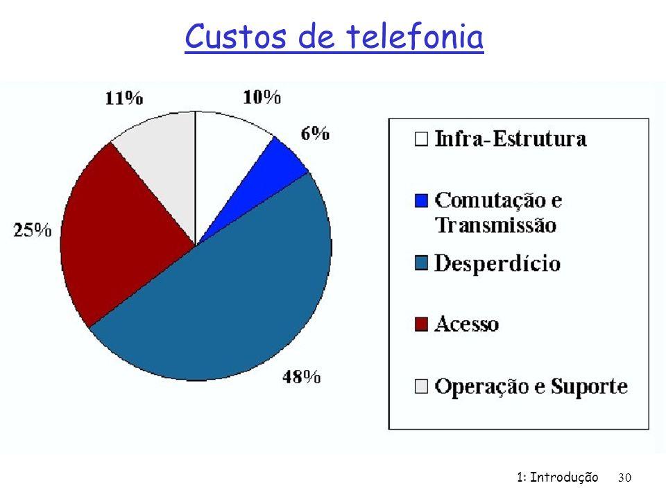1: Introdução 30 Custos de telefonia