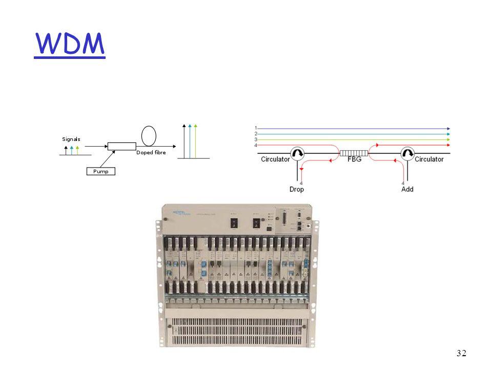 WDM 32