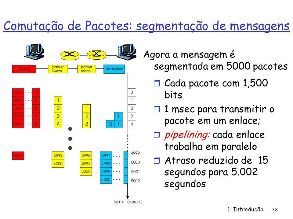 1: Introdução 38 Comutação de Pacotes: segmentação de mensagens r Cada pacote com 1,500 bits r 1 msec para transmitir o pacote em um enlace; r pipelining: cada enlace trabalha em paralelo r Atraso reduzido de 15 segundos para 5.002 segundos Agora a mensagem é segmentada em 5000 pacotes