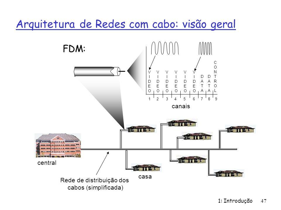 1: Introdução 47 Arquitetura de Redes com cabo: visão geral casa central Rede de distribuição dos cabos (simplificada) canais VIDEOVIDEO VIDEOVIDEO VIDEOVIDEO VIDEOVIDEO VIDEOVIDEO VIDEOVIDEO DATADATA DATADATA CONTROLCONTROL 1234 56789 FDM: