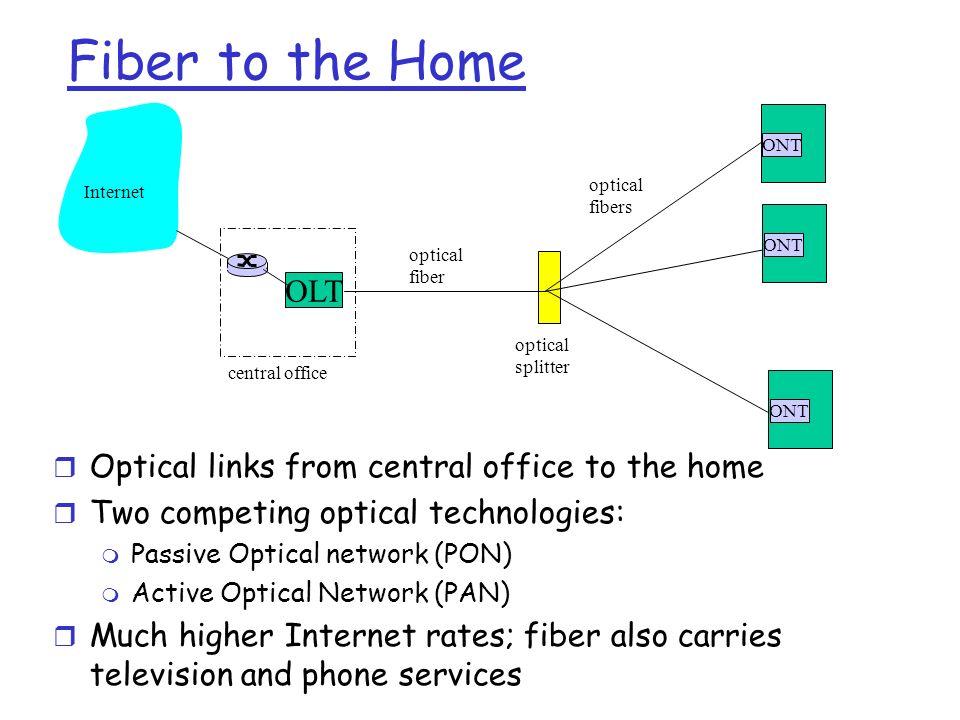 ONT OLT central office optical splitter ONT optical fiber optical fibers Internet Fiber to the Home r Optical links from central office to the home r