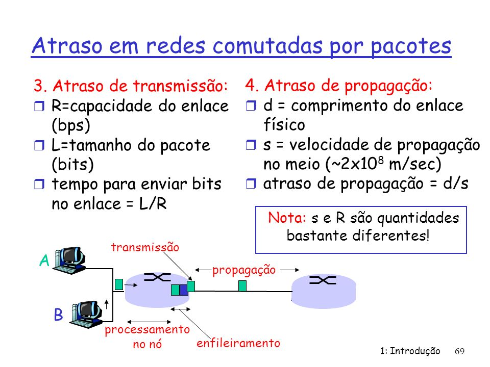 1: Introdução 69 Atraso em redes comutadas por pacotes 3. Atraso de transmissão: r R=capacidade do enlace (bps) r L=tamanho do pacote (bits) r tempo p