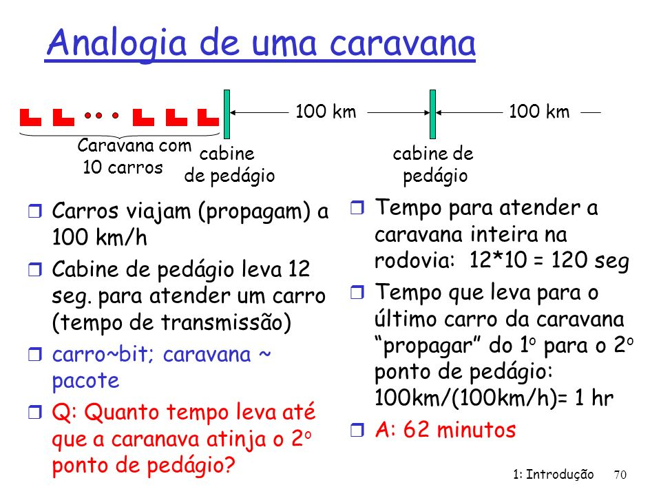 1: Introdução 70 Analogia de uma caravana r Carros viajam (propagam) a 100 km/h r Cabine de pedágio leva 12 seg. para atender um carro (tempo de trans