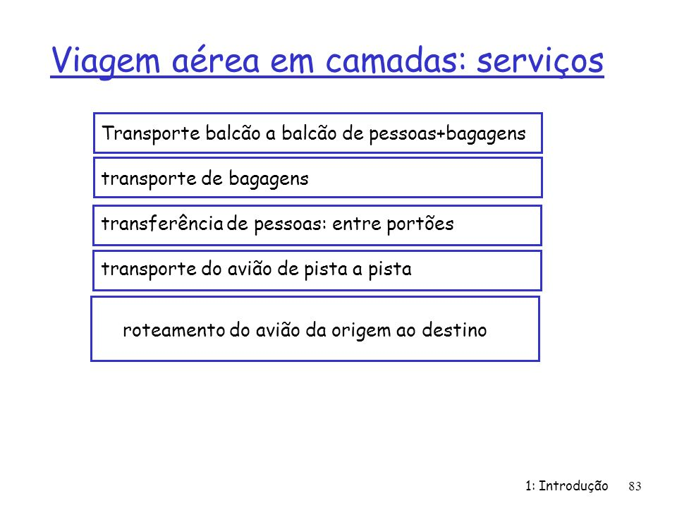 1: Introdução 83 Viagem aérea em camadas: serviços Transporte balcão a balcão de pessoas+bagagens transporte de bagagens transferência de pessoas: entre portões transporte do avião de pista a pista roteamento do avião da origem ao destino