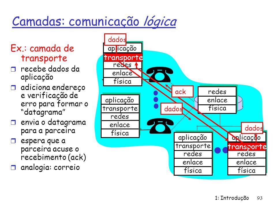 1: Introdução 93 Camadas: comunicação lógica aplicação transporte redes enlace física aplicação transporte redes enlace física aplicação transporte redes enlace física aplicação transporte redes enlace física redes enlace física dados Ex.: camada de transporte r recebe dados da aplicação r adiciona endereço e verificação de erro para formar o datagrama r envia o datagrama para a parceira r espera que a parceira acuse o recebimento (ack) r analogia: correio dados transporte ack