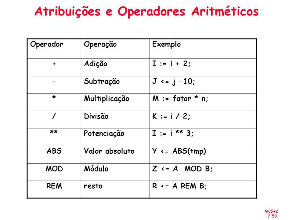 MC542 7.50 Atribuições e Operadores Aritméticos OperadorOperaçãoExemplo +AdiçãoI := i + 2; -SubtraçãoJ <= j -10; *MultiplicaçãoM := fator * n; /Divisã