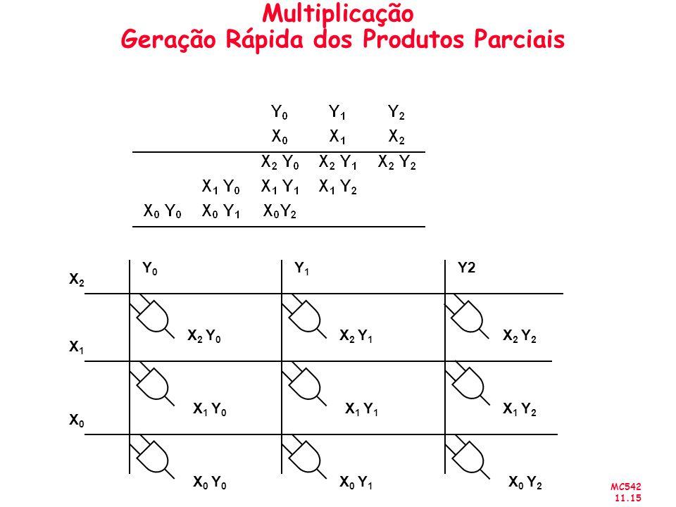 MC542 11.15 Multiplicação Geração Rápida dos Produtos Parciais Y0Y0 Y1Y1 Y2 X2X2 X1X1 X0X0 X 2 Y 0 X 2 Y 1 X 2 Y 2 X 1 Y 2 X 1 Y 1 X 1 Y 0 X 0 Y 0 X 0