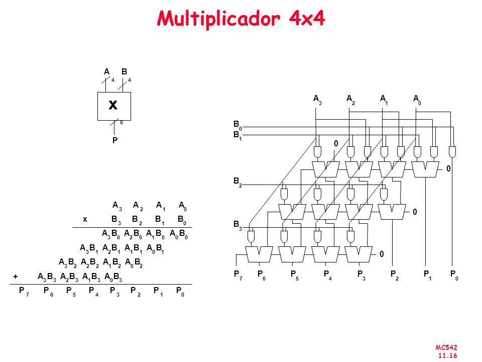 MC542 11.16 Multiplicador 4x4 xB 3 B 2 B 1 B 0 A 3 B 0 A 2 B 0 A 1 B 0 A 0 B 0 A 3 A 2 A 1 A 0 A 3 B 1 A 2 B 1 A 1 B 1 A 0 B 1 A 3 B 2 A 2 B 2 A 1 B 2