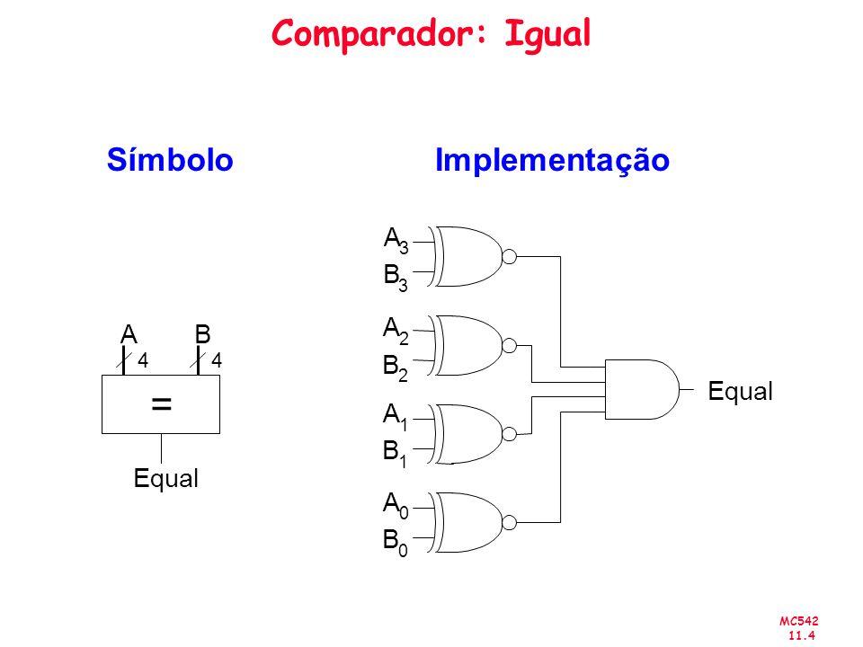 MC542 11.4 Comparador: Igual SímboloImplementação A 3 B 3 A 2 B 2 A 1 B 1 A 0 B 0 Equal = AB 44