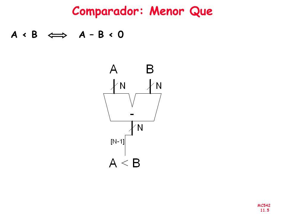 MC542 11.5 Comparador: Menor Que A < B A – B < 0
