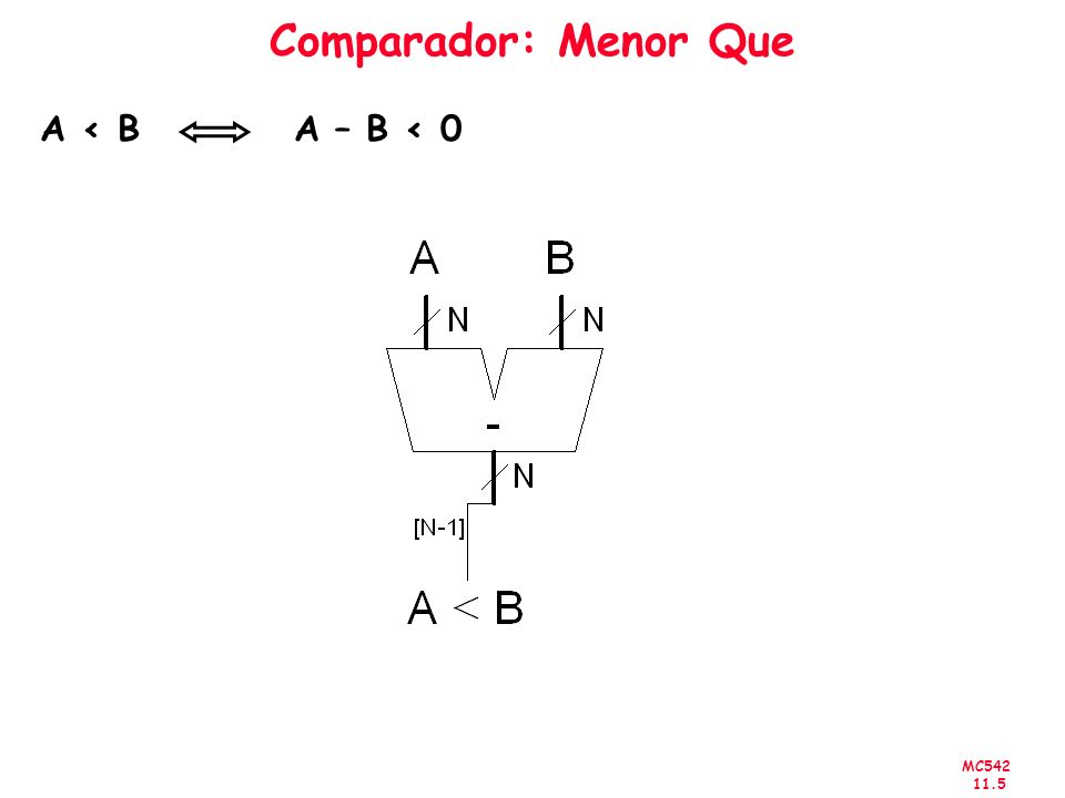 MC542 11.6 Arithmetic Logic Unit (ALU) SLT – Set on Less Than F 2:0 Function 000A & B 001A | B 010A + B 011not used 100A & ~B 101A | ~B 110A - B 111SLT