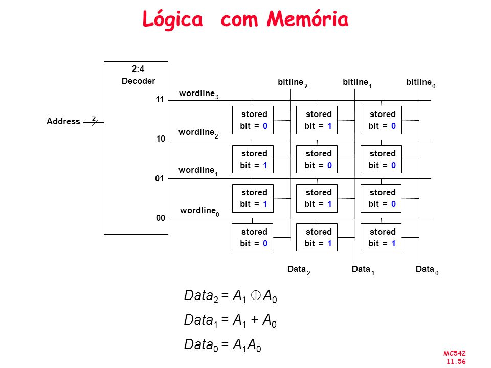 MC542 11.56 Lógica com Memória Data 2 = A 1 A 0 Data 1 = A 1 + A 0 Data 0 = A 1 A 0