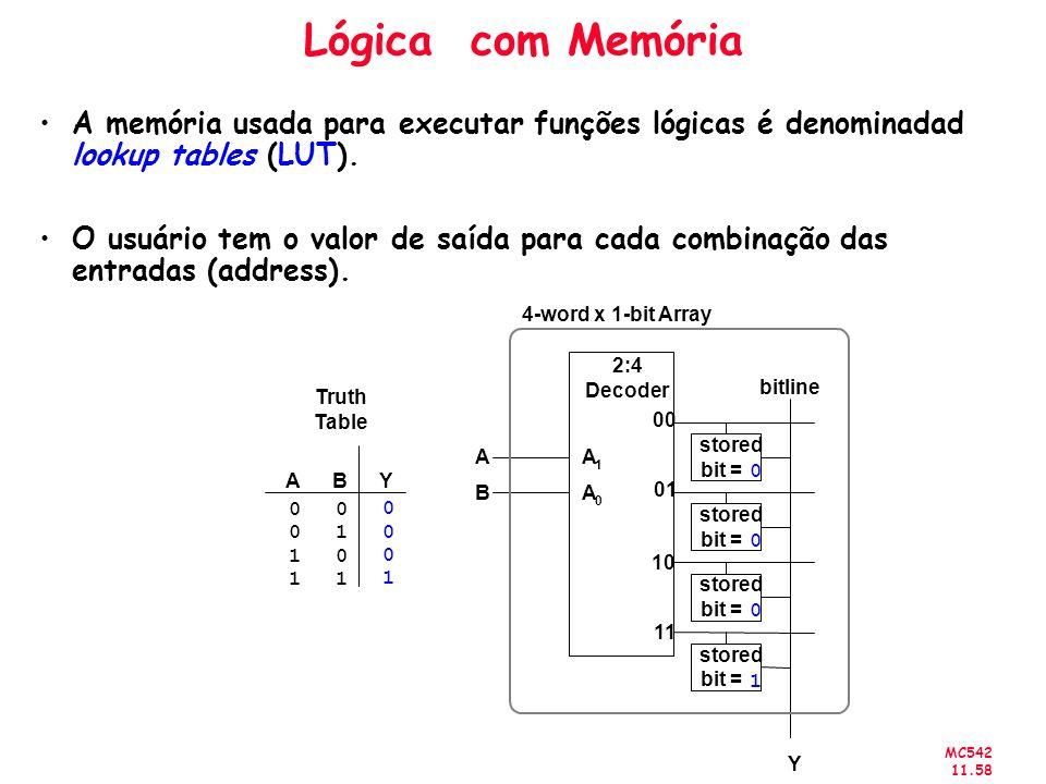 MC542 11.58 Lógica com Memória A memória usada para executar funções lógicas é denominadad lookup tables (LUT). O usuário tem o valor de saída para ca