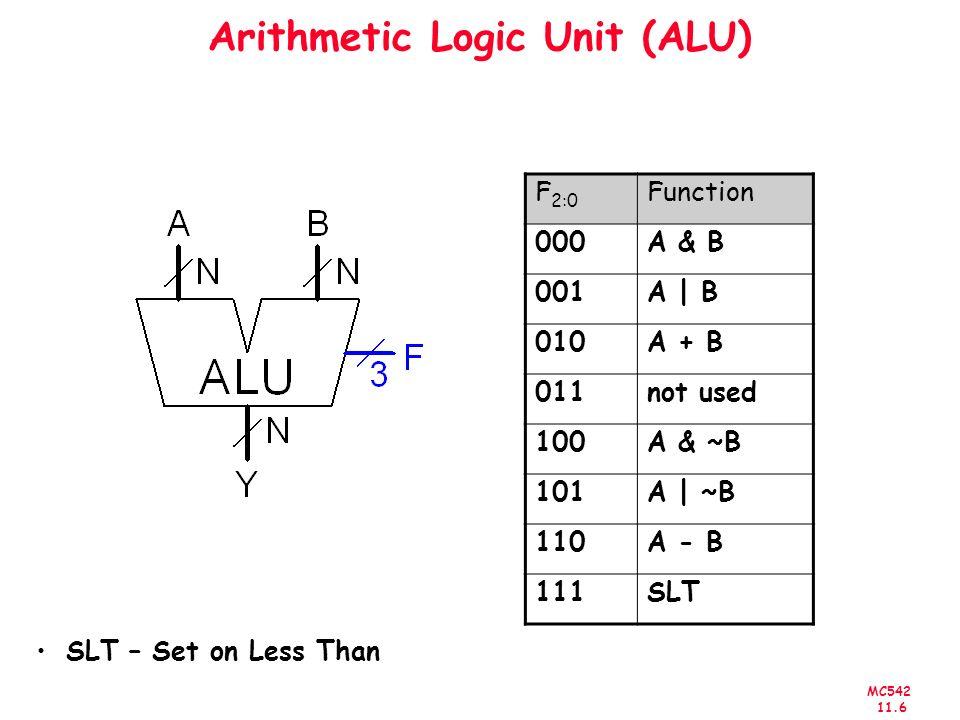 MC542 11.6 Arithmetic Logic Unit (ALU) SLT – Set on Less Than F 2:0 Function 000A & B 001A | B 010A + B 011not used 100A & ~B 101A | ~B 110A - B 111SL