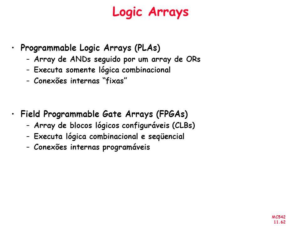 MC542 11.62 Logic Arrays Programmable Logic Arrays (PLAs) –Array de ANDs seguido por um array de ORs –Executa somente lógica combinacional –Conexões i
