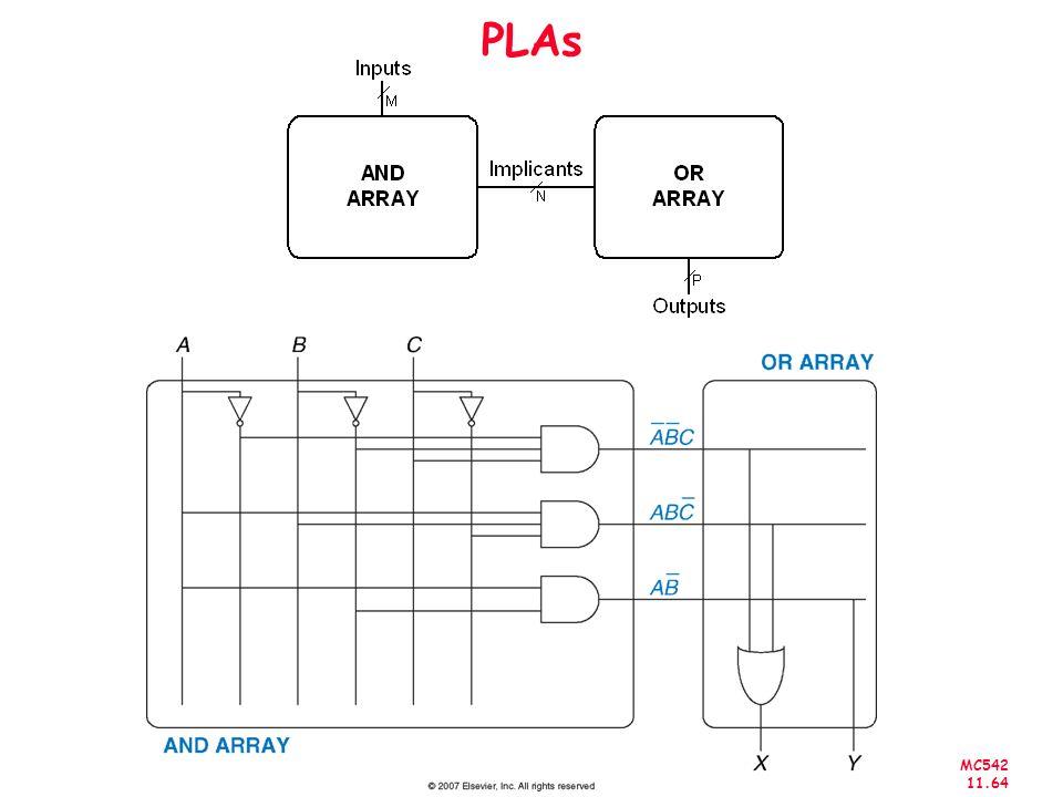 MC542 11.64 PLAs