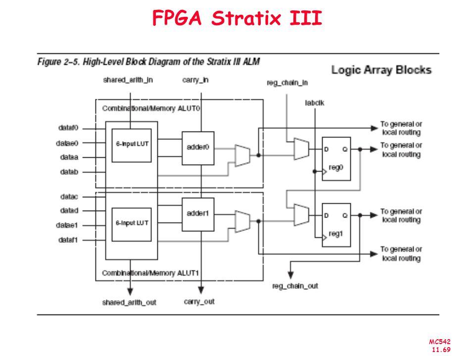 MC542 11.69 FPGA Stratix III