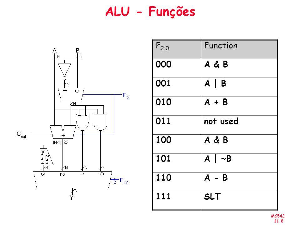MC542 11.9 Set Less Than (SLT) Configuração da ALU 32-bit para a operação SLT.