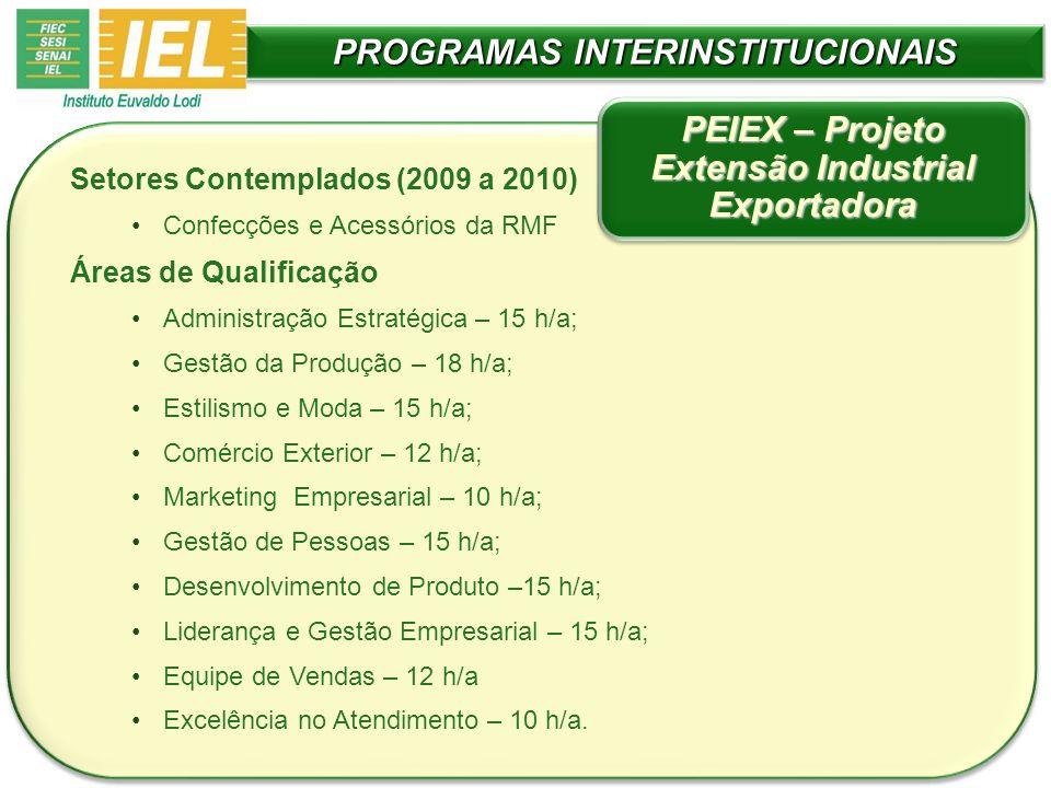 PROGRAMAS INTERINSTITUCIONAIS Setores Contemplados (2009 a 2010) Confecções e Acessórios da RMF Áreas de Qualificação Administração Estratégica – 15 h