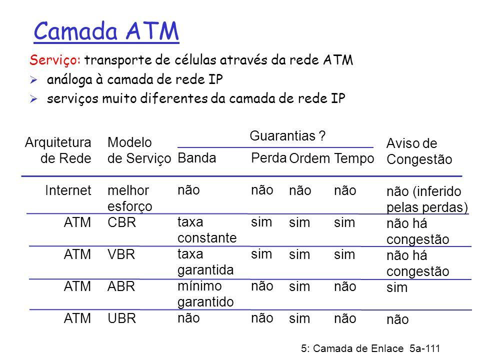 5: Camada de Enlace 5a-111 Camada ATM Serviço: transporte de células através da rede ATM análoga à camada de rede IP serviços muito diferentes da cama