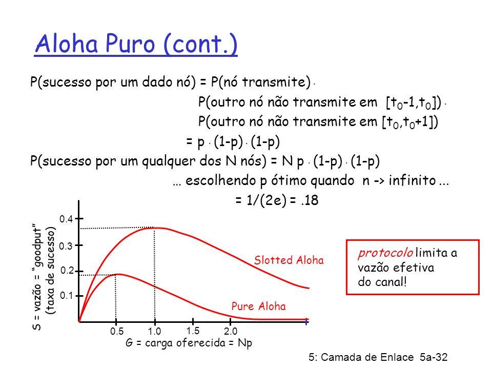 5: Camada de Enlace 5a-32 Aloha Puro (cont.) P(sucesso por um dado nó) = P(nó transmite). P(outro nó não transmite em [t 0 -1,t 0 ]). P(outro nó não t
