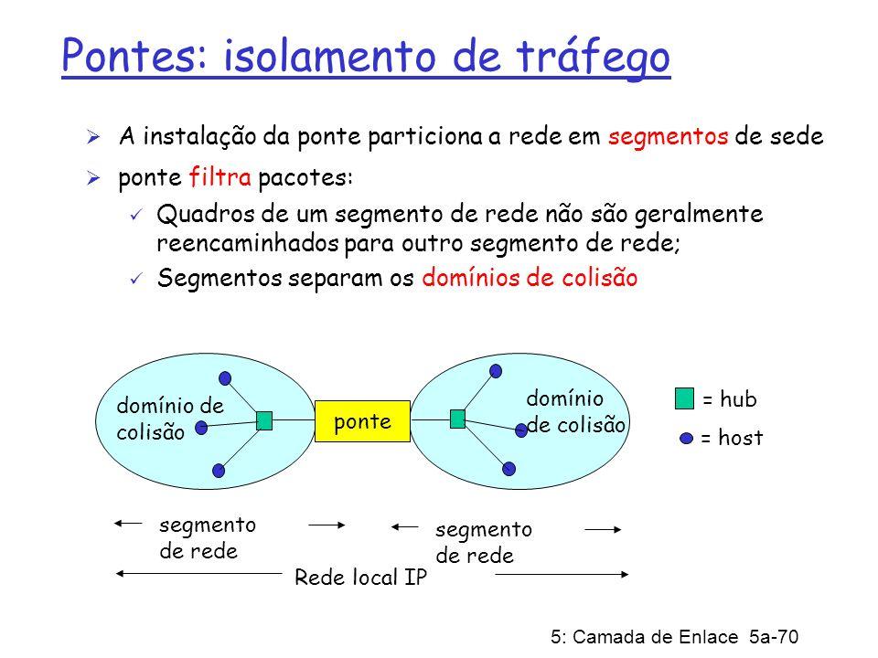 5: Camada de Enlace 5a-70 Pontes: isolamento de tráfego A instalação da ponte particiona a rede em segmentos de sede ponte filtra pacotes: Quadros de