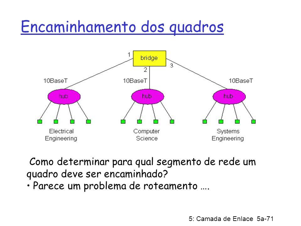 5: Camada de Enlace 5a-71 Encaminhamento dos quadros Como determinar para qual segmento de rede um quadro deve ser encaminhado? Parece um problema de