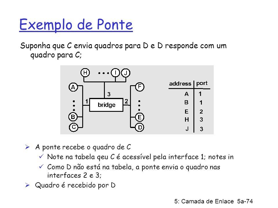 5: Camada de Enlace 5a-74 Exemplo de Ponte Suponha que C envia quadros para D e D responde com um quadro para C; A ponte recebe o quadro de C Note na