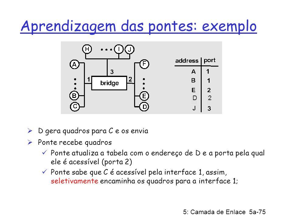 5: Camada de Enlace 5a-75 Aprendizagem das pontes: exemplo D gera quadros para C e os envia Ponte recebe quadros Ponte atualiza a tabela com o endereç