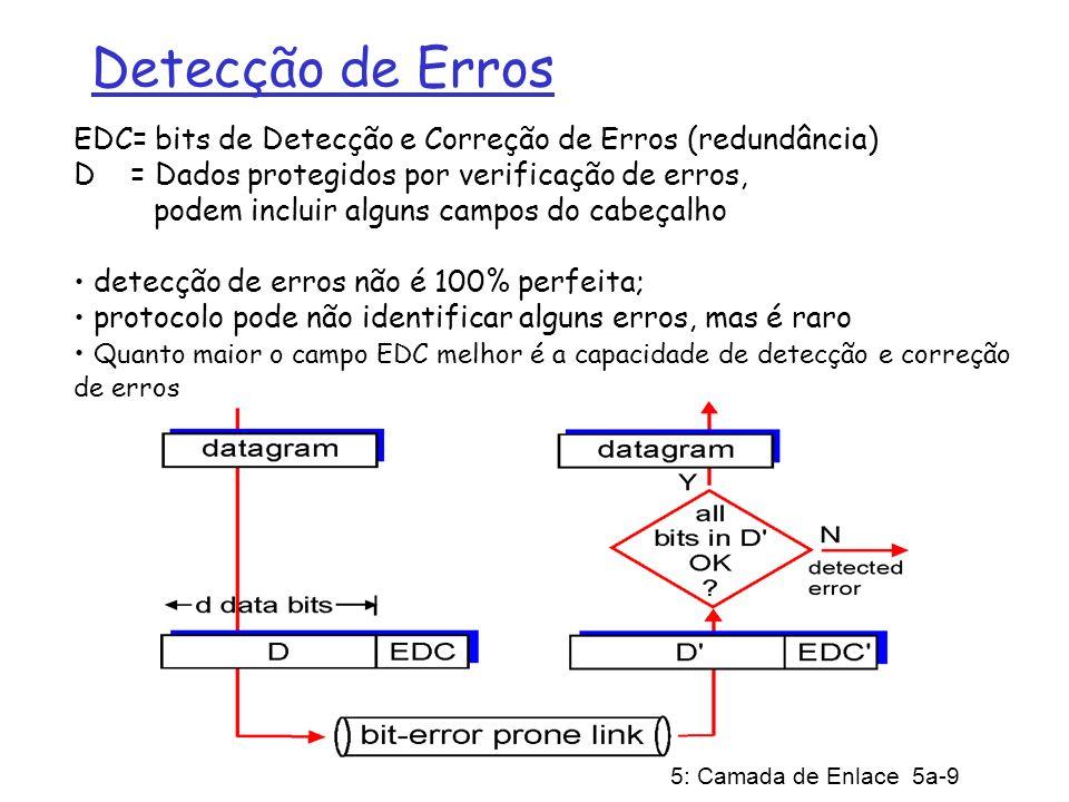 5: Camada de Enlace 5a-10 Uso de Bits de Paridade Paridade com Bit único: Detecta erro de um único bit Paridade Bi-dimensional: Detecta e corrige erros de um único bit 0 0 sem erros erro de paridade erro de 1 bit corrigível erro de paridade bit de paridade