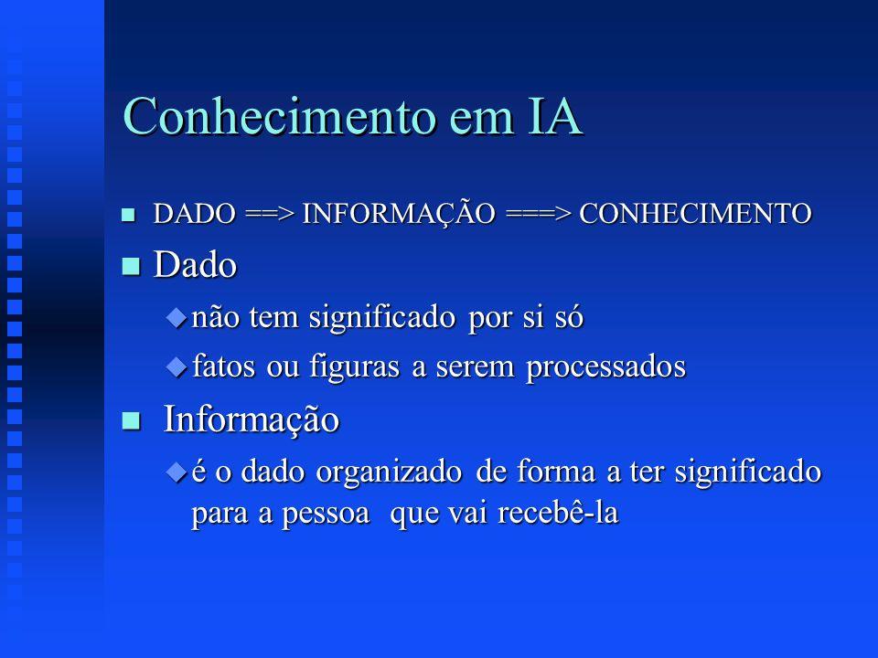 Conhecimento em IA n DADO ==> INFORMAÇÃO ===> CONHECIMENTO n Dado u não tem significado por si só u fatos ou figuras a serem processados n Informação