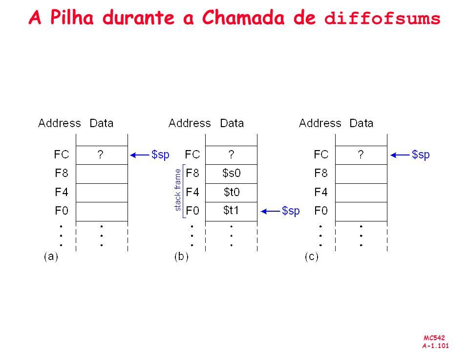 MC542 A-1.101 A Pilha durante a Chamada de diffofsums