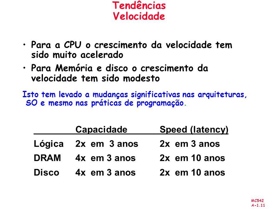 MC542 A-1.11 Tendências Velocidade Para a CPU o crescimento da velocidade tem sido muito acelerado Para Memória e disco o crescimento da velocidade te