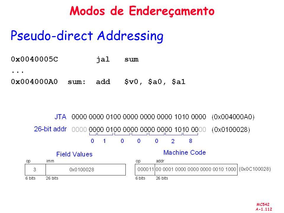 MC542 A-1.112 Modos de Endereçamento Pseudo-direct Addressing 0x0040005C jal sum... 0x004000A0 sum: add $v0, $a0, $a1