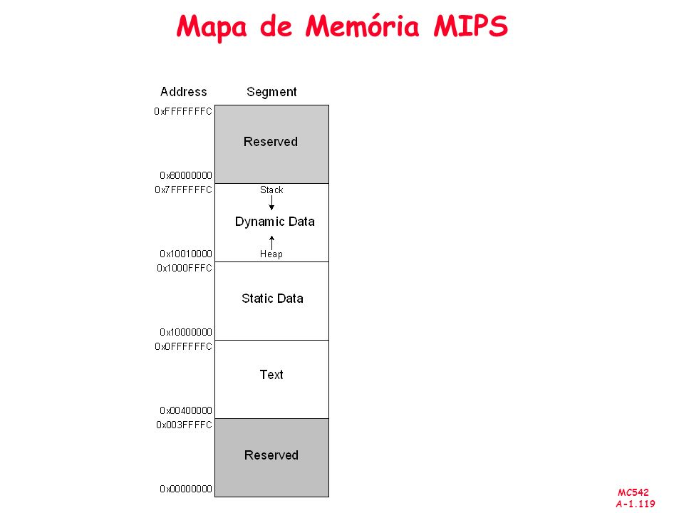 MC542 A-1.119 Mapa de Memória MIPS