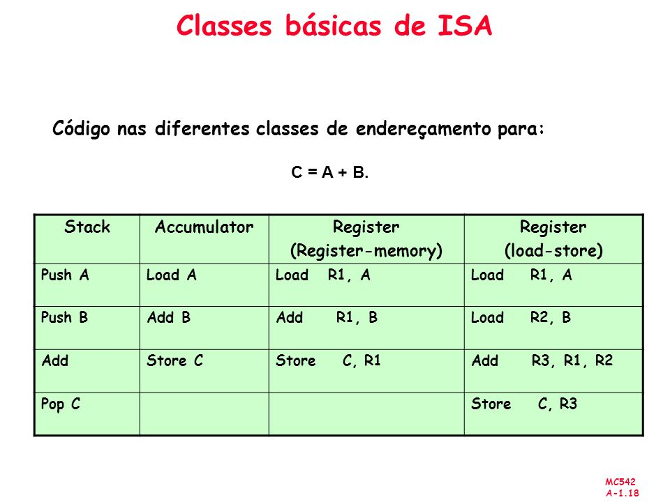 MC542 A-1.18 Classes básicas de ISA StackAccumulatorRegister (Register-memory) Register (load-store) Push ALoad ALoad R1, A Push BAdd BAdd R1, BLoad R