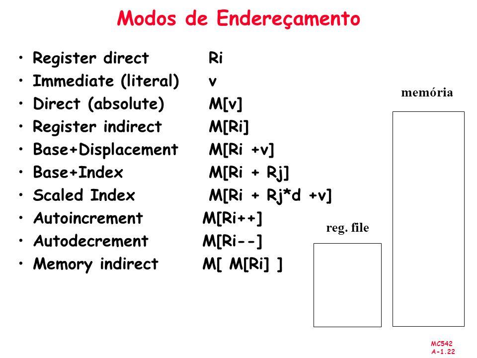 MC542 A-1.22 Modos de Endereçamento Register directRi Immediate (literal)v Direct (absolute)M[v] Register indirectM[Ri] Base+DisplacementM[Ri +v] Base