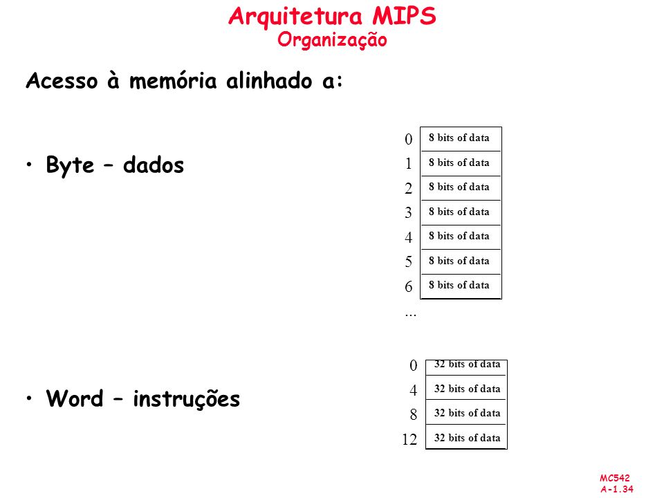 MC542 A-1.34 Arquitetura MIPS Organização Acesso à memória alinhado a: Byte – dados Word – instruções 0 1 2 3 4 5 6... 8 bits of data 0 4 8 12 32 bits