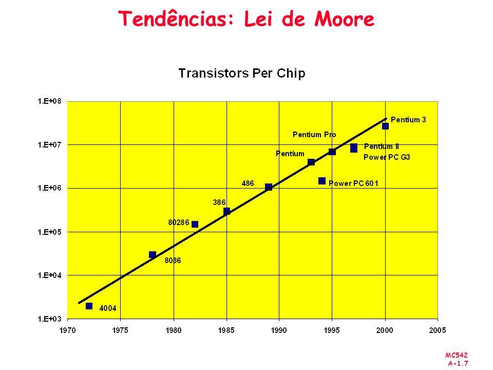 MC542 A-1.8 Tendência Tecnológica: Capacidade Microprocessadores CMOS: Die size: 2X a cada 3 anos Alpha 21264: 15 million Pentium Pro: 5.5 million PowerPC 620: 6.9 million Alpha 21164: 9.3 million Sparc Ultra: 5.2 million Moores Law