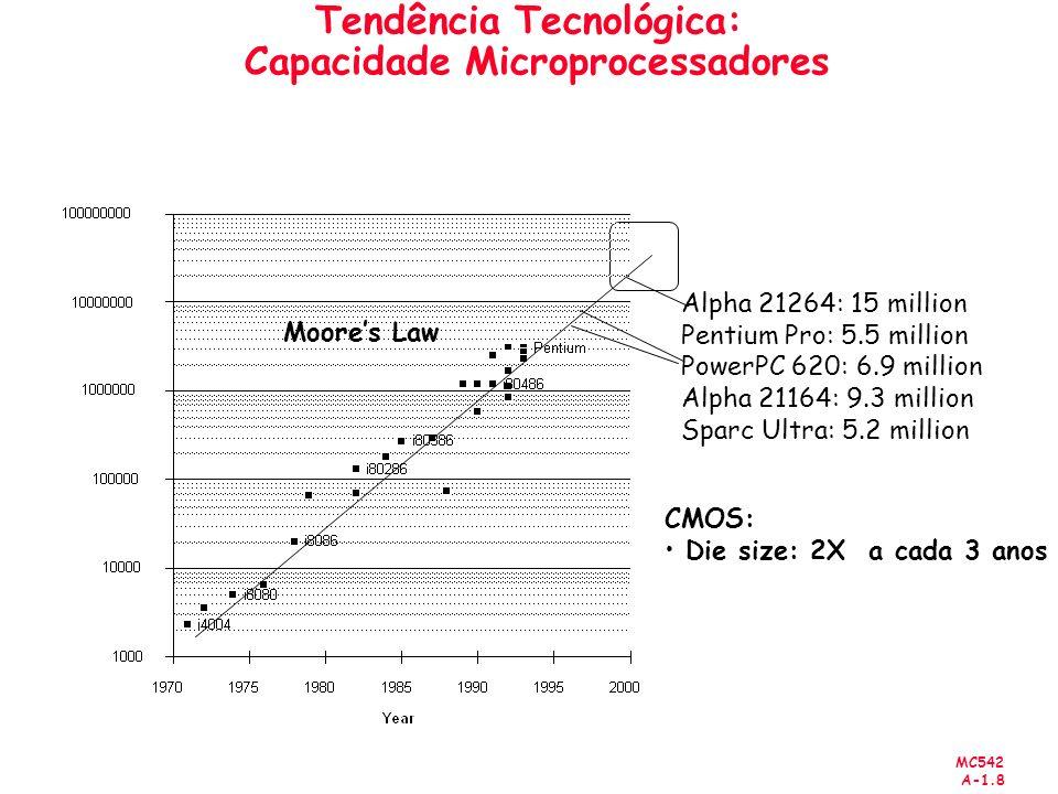 MC542 A-1.8 Tendência Tecnológica: Capacidade Microprocessadores CMOS: Die size: 2X a cada 3 anos Alpha 21264: 15 million Pentium Pro: 5.5 million Pow
