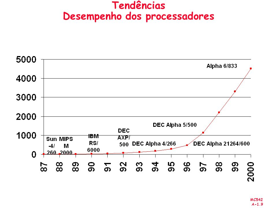 MC542 A-1.10 Tendências Capacidade das Memórias ano Mbyte cycle time 19800.0625250 ns 19830.25220 ns 19861190 ns 19894165 ns 199216145 ns 199664120 ns 2000256100 ns size Year Bits 1000 10000 100000 1000000 10000000 100000000 1000000000 1970197519801985199019952000