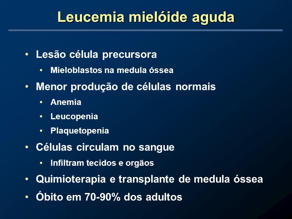 Leucemia mielóide aguda Lesão célula precursora Mieloblastos na medula óssea Menor produção de células normais Anemia Leucopenia Plaquetopenia Células