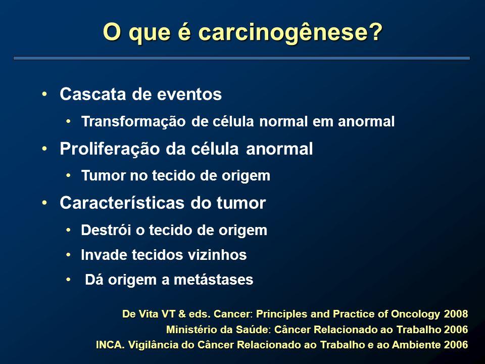 O que é carcinogênese? Cascata de eventos Transformação de célula normal em anormal Proliferação da célula anormal Tumor no tecido de origem Caracterí