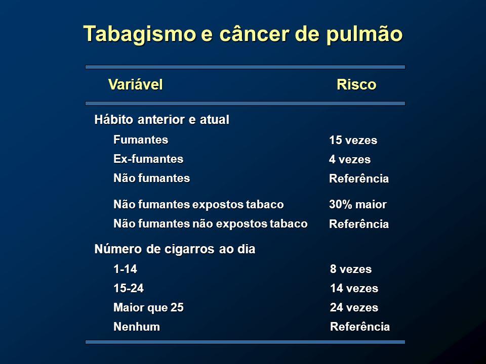 Tabagismo e câncer de pulmão Hábito anterior e atual Fumantes Ex-fumantes Não fumantes Não fumantes expostos tabaco Não fumantes não expostos tabaco N