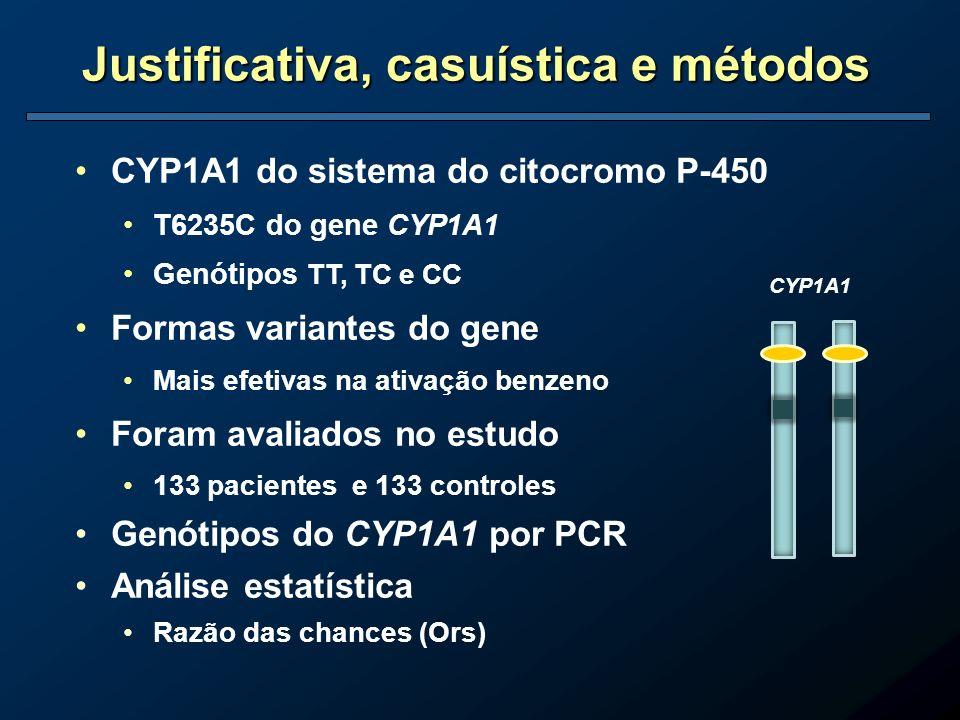 CYP1A1 do sistema do citocromo P-450 T6235C do gene CYP1A1 Genótipos TT, TC e CC Formas variantes do gene Mais efetivas na ativação benzeno Foram aval