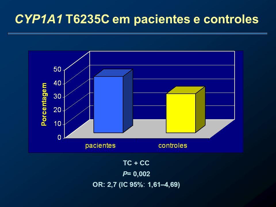 CYP1A1 T6235C em pacientes e controles TC + CC P= 0,002 OR: 2,7 (IC 95%: 1,61–4,69)